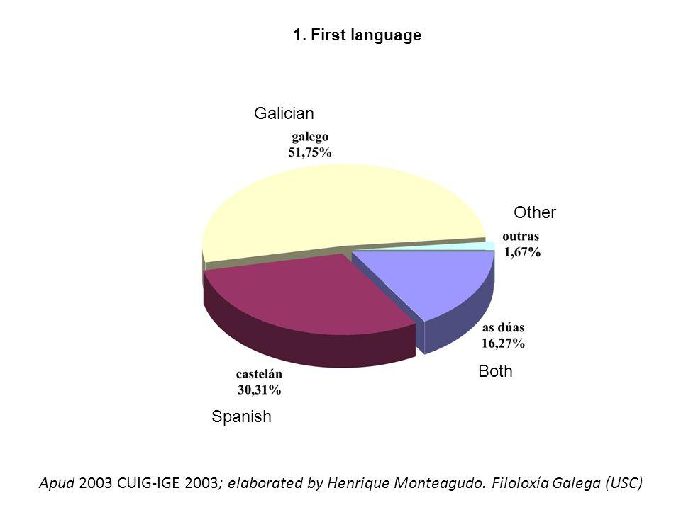 2.Daily language Apud 2003 CUIG-IGE 2003; elaborated by Henrique Monteagudo.