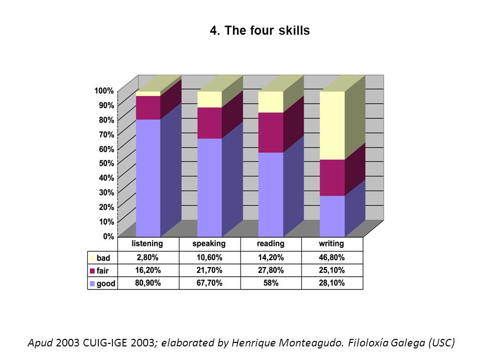 4. The four skills Apud 2003 CUIG-IGE 2003; elaborated by Henrique Monteagudo.