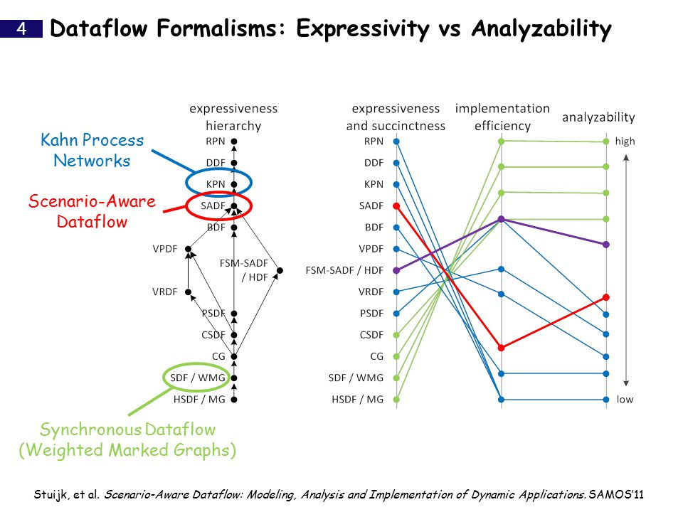 Dataflow Formalisms: Expressivity vs Analyzability 4 Stuijk, et al. Scenario-Aware Dataflow: Modeling, Analysis and Implementation of Dynamic Applicat