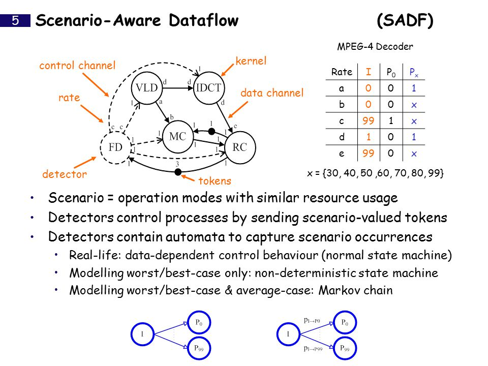 Processes run in parallel according to 'extended actor semantics' 1.Determine scenario depending on 1.Kernels & Detectors: scenario-valued control tokens 2.Detectors: next state of Markov chain 2.Wait until sufficient tokens available 3.Perform the actual task (sample from discrete time distribution) 4.Produce and consume tokens Scenario-Aware Dataflow(SADF) 6 RateIP0P0 PxPx a001 b00x c991x d101 e 0x x = {30, 40, 50,60, 70, 80, 99} MPEG-4 Decoder