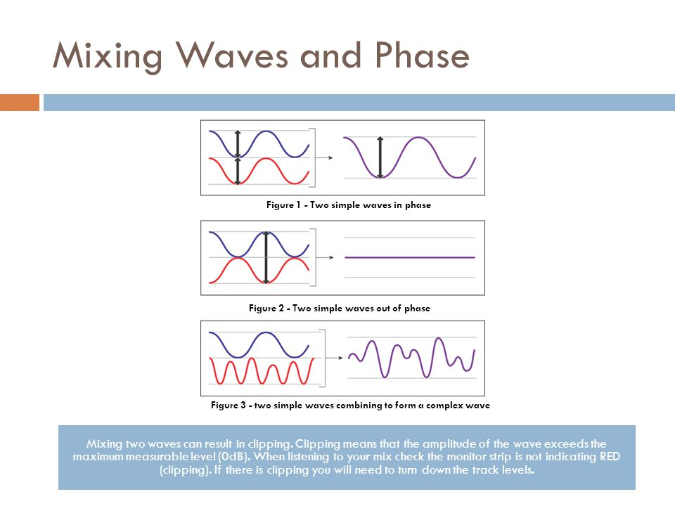 Mixing Waves and Phase Figure 1 - Two simple waves in phase Figure 2 - Two simple waves out of phase Figure 3 - two simple waves combining to form a c