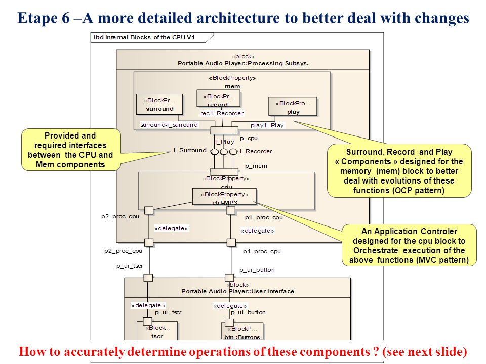 15 Etape 6 –A more detailed architecture to better deal with changes An Application Controler designed for the cpu block to Orchestrate execution of the above functions (MVC pattern) Surround, Record and Play « Components » designed for the memory (mem) block to better deal with evolutions of these functions (OCP pattern) Provided and required interfaces between the CPU and Mem components How to accurately determine operations of these components .
