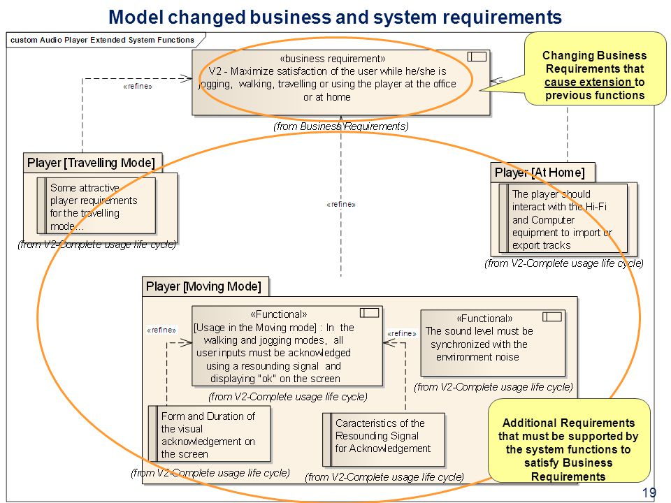 Model changed business and system requirements Changing Business Requirements that cause extension to previous functions Additional Requirements that must be supported by the system functions to satisfy Business Requirements 19