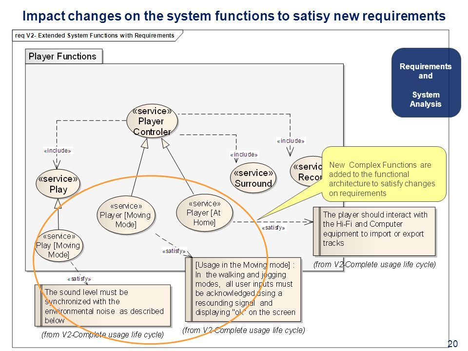Impact changes on the system functions to satisy new requirements New Complex Functions are added to the functional architecture to satisfy changes on requirements Requirements and System Analysis 20