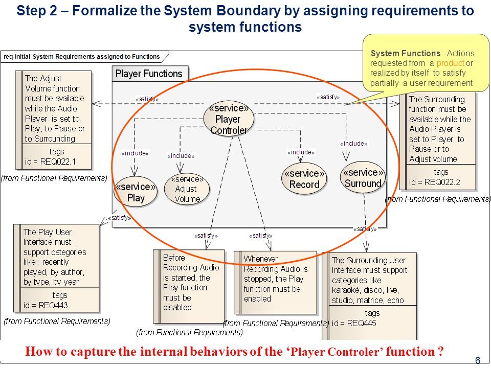 Step 2 – Formalize the System Boundary by assigning requirements to system functions System Functions : Actions requested from a product or realized by itself to satisfy partially a user requirement 6 How to capture the internal behaviors of the ' Player Controler' function ?