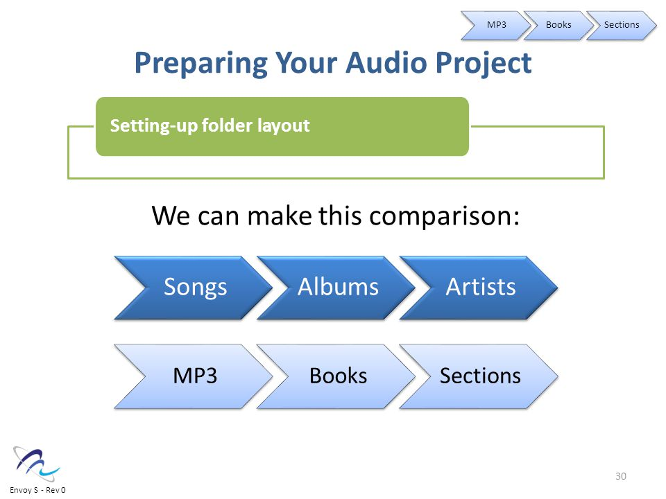 Preparing Your Audio Project SongsAlbumsArtists We can make this comparison: Setting-up folder layout MP3BooksSections MP3BooksSections 30 Envoy S - Rev 0