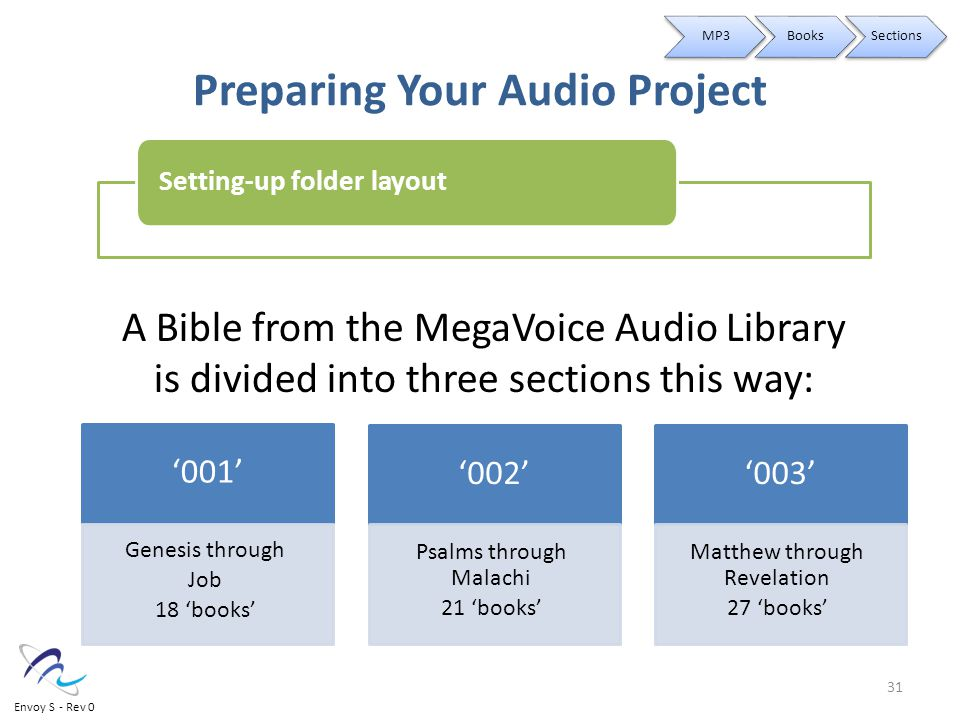 Preparing Your Audio Project A Bible from the MegaVoice Audio Library is divided into three sections this way: '001' Genesis through Job 18 'books' '002' Psalms through Malachi 21 'books' '003' Matthew through Revelation 27 'books' Setting-up folder layout MP3BooksSections 31 Envoy S - Rev 0