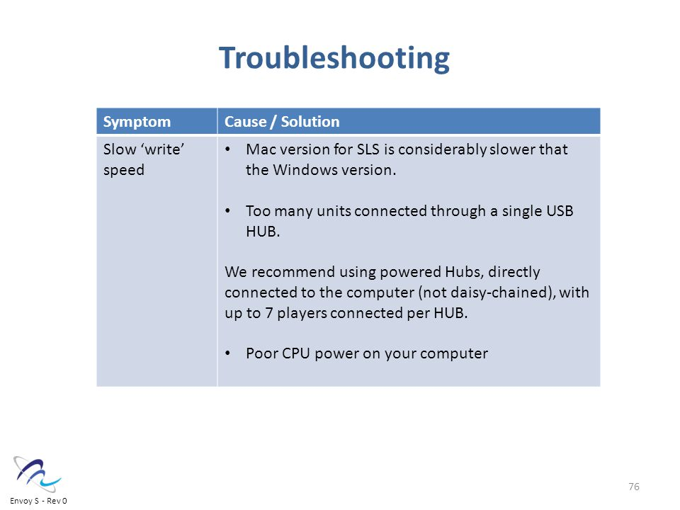 Troubleshooting SymptomCause / Solution Slow 'write' speed Mac version for SLS is considerably slower that the Windows version.
