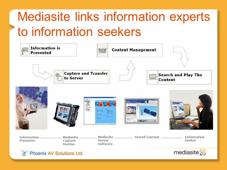 Mediasite links information experts to information seekers Information Presenter Mediasite Capture Station Mediasite Server Software Stored ContentInf