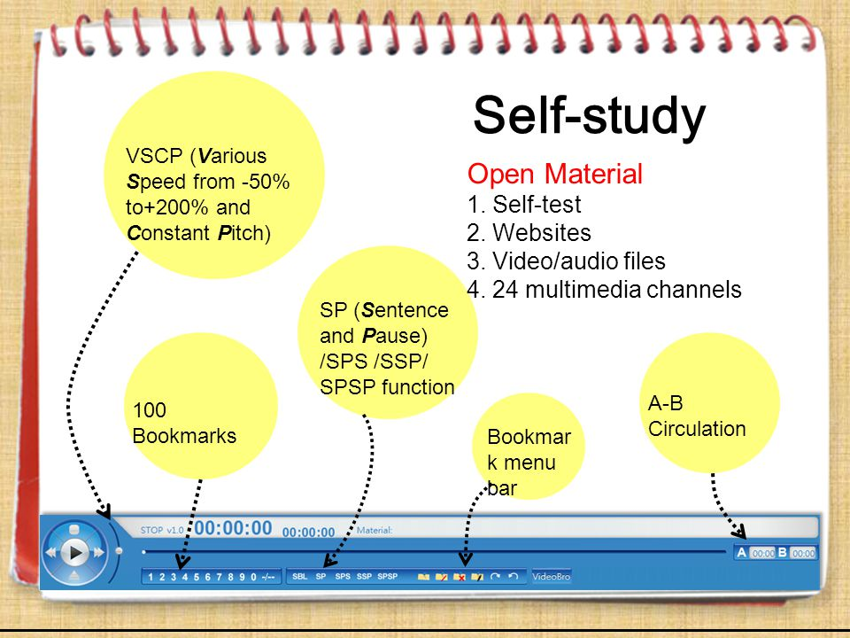 Self-study VSCP (Various Speed from -50% to+200% and Constant Pitch) 100 Bookmarks SP (Sentence and Pause) /SPS /SSP/ SPSP function A-B Circulation Op