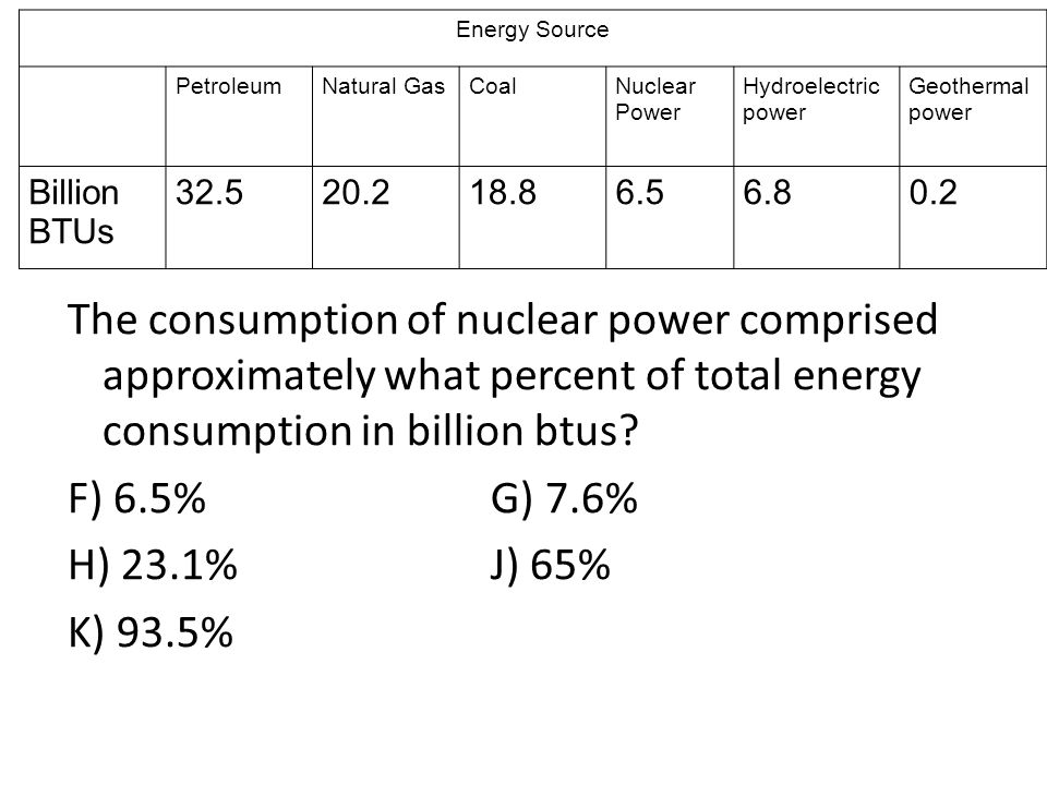 The consumption of nuclear power comprised approximately what percent of total energy consumption in billion btus? F) 6.5%G) 7.6% H) 23.1% J) 65% K) 9