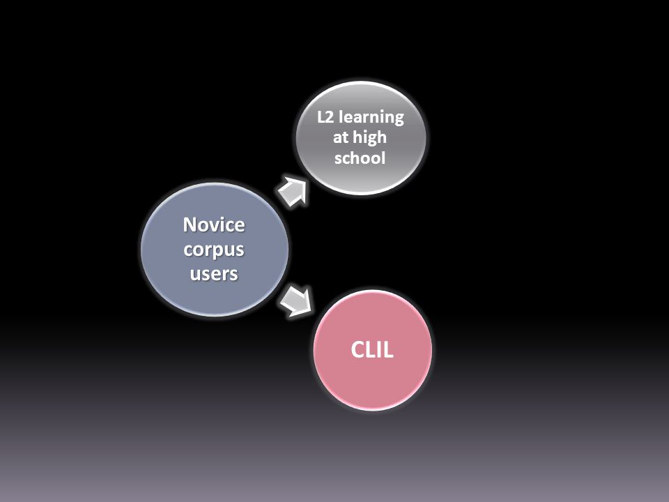Novice corpus users L2 learning at high school CLIL