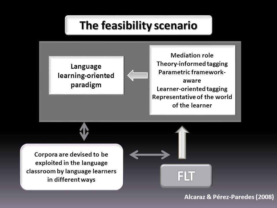 Corpora are devised to be exploited in the language classroom by language learners in different ways Language learning-oriented paradigm Mediation role Theory-informed tagging Parametric framework- aware Learner-oriented tagging Representative of the world of the learner Alcaraz & Pérez-Paredes (2008)