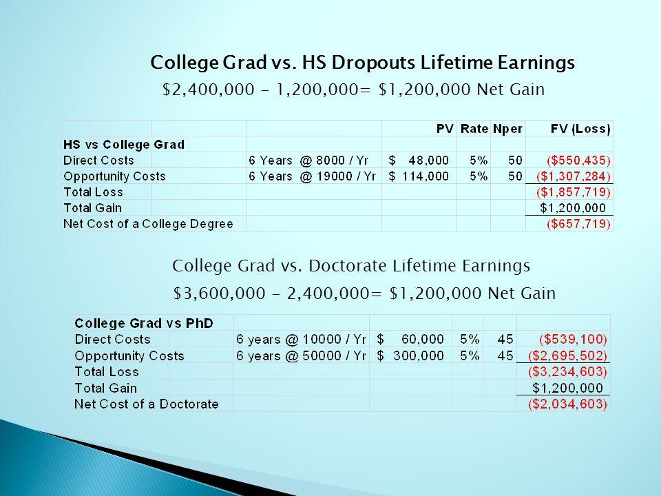 College Grad vs. HS Dropouts Lifetime Earnings $2,400,000 - 1,200,000= $1,200,000 Net Gain College Grad vs. Doctorate Lifetime Earnings $3,600,000 - 2