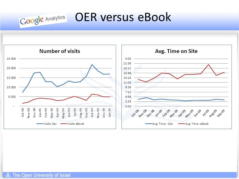 OER versus eBook