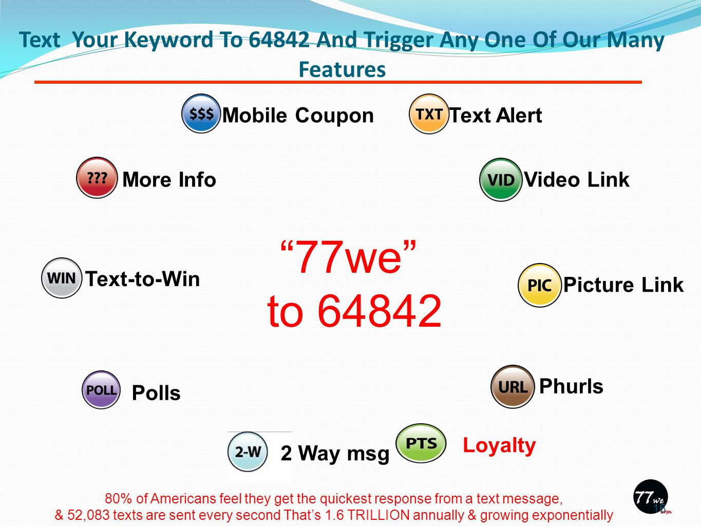 Text Your Keyword To 64842 And Trigger Any One Of Our Many Features Polls Text-to-Win More Info Mobile Coupon Text Alert Video Link Picture LinkPhurls Loyalty 2 Way msg 77we to 64842 80% of Americans feel they get the quickest response from a text message, & 52,083 texts are sent every second That's 1.6 TRILLION annually & growing exponentially 16