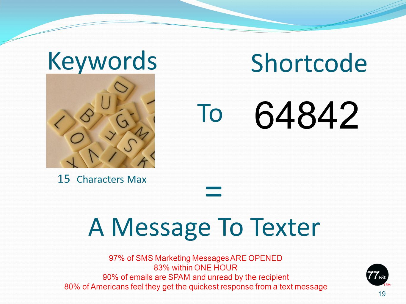 Keywords 19 Shortcode A Message To Texter = To 64842 15 Characters Max 97% of SMS Marketing Messages ARE OPENED 83% within ONE HOUR 90% of emails are SPAM and unread by the recipient 80% of Americans feel they get the quickest response from a text message