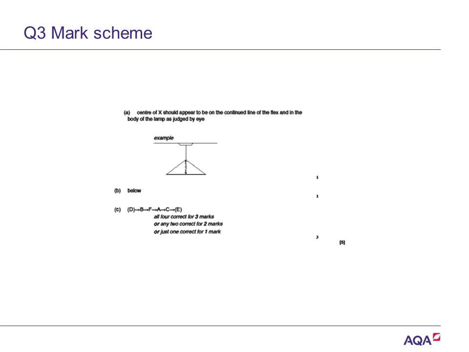 Q3 Mark scheme Version 2.0 Copyright © AQA and its licensors. All rights reserved.