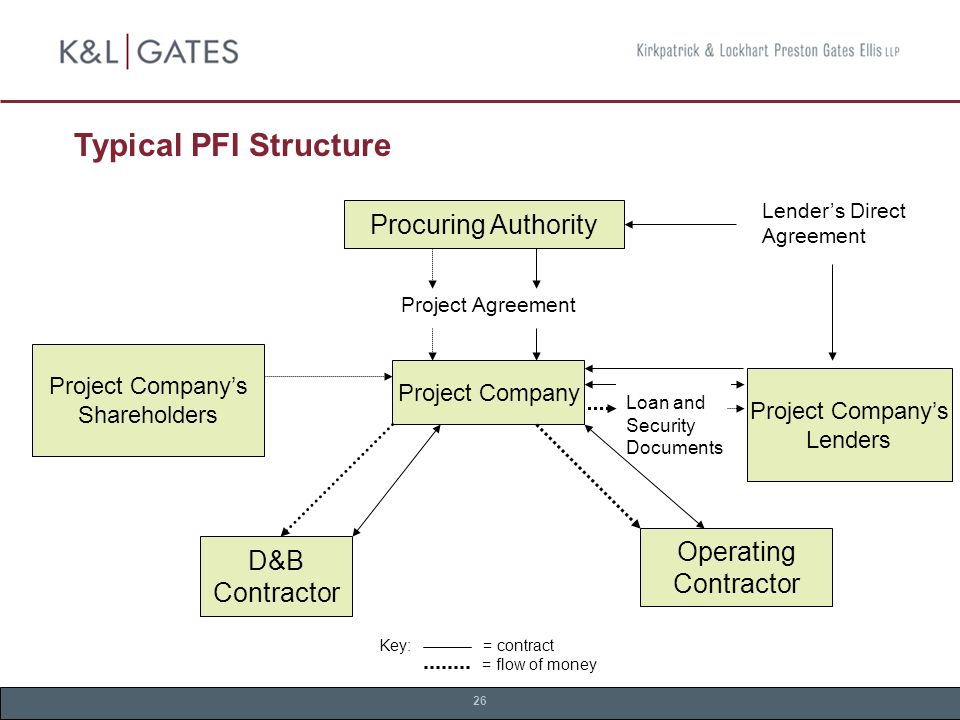 26 Typical PFI Structure Procuring Authority Project Company's Shareholders Project Company Project Company's Lenders D&B Contractor Operating Contractor Lender's Direct Agreement Loan and Security Documents Key: = contract = flow of money Project Agreement