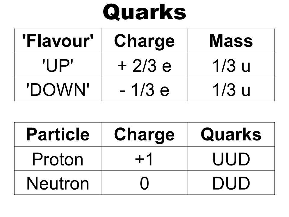 Quarks Flavour ChargeMass UP + 2/3 e1/3 u DOWN - 1/3 e1/3 u ParticleChargeQuarks Proton+1UUD Neutron0DUD
