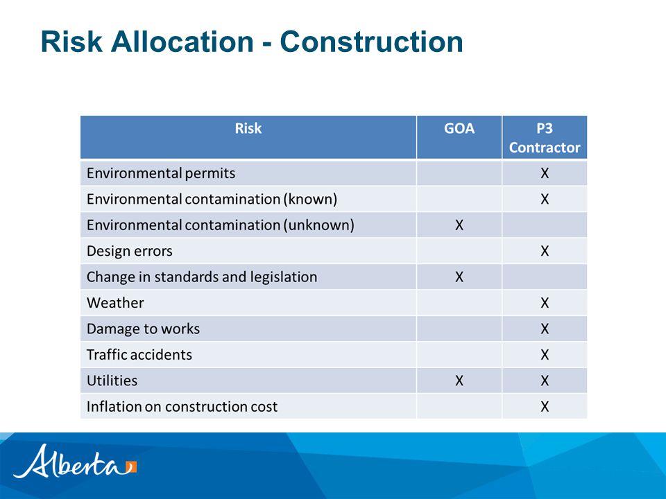 Risk Allocation - Construction