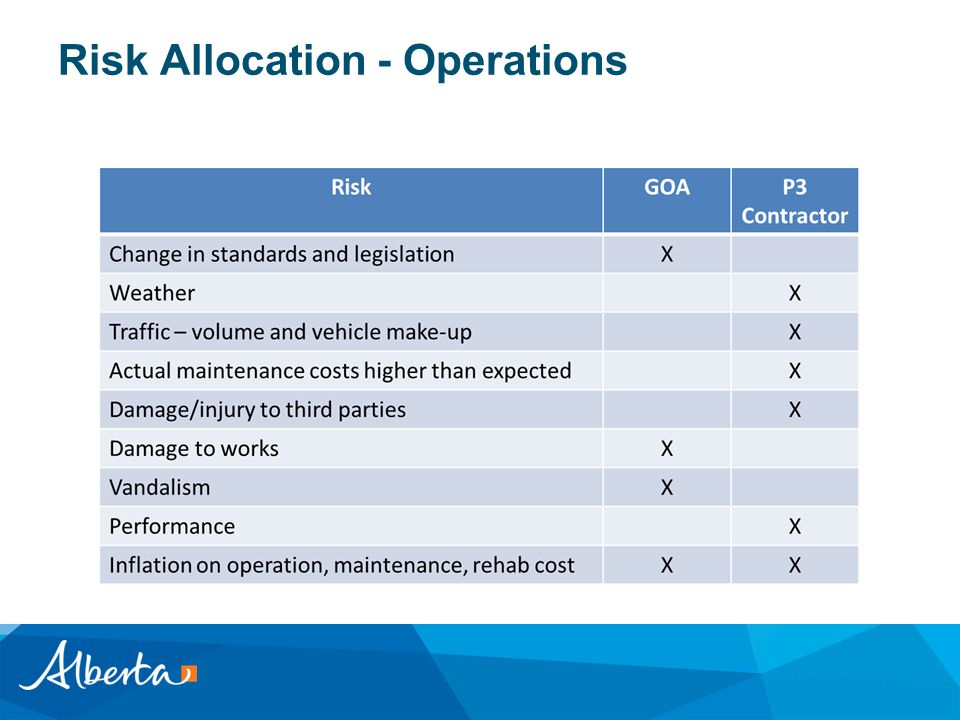 Risk Allocation - Operations