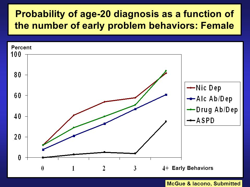 Probability of age-20 diagnosis as a function of the number of early problem behaviors: Female Percent Early Behaviors McGue & Iacono, Submitted