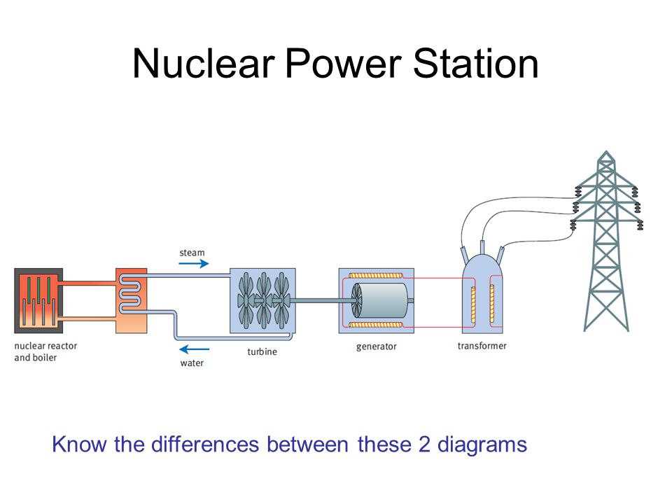 Nuclear Power Station Know the differences between these 2 diagrams