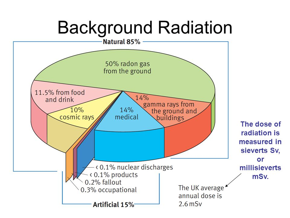 Background Radiation The dose of radiation is measured in sieverts Sv, or millisieverts mSv.