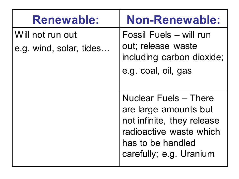 Renewable:Non-Renewable: Will not run out e.g.
