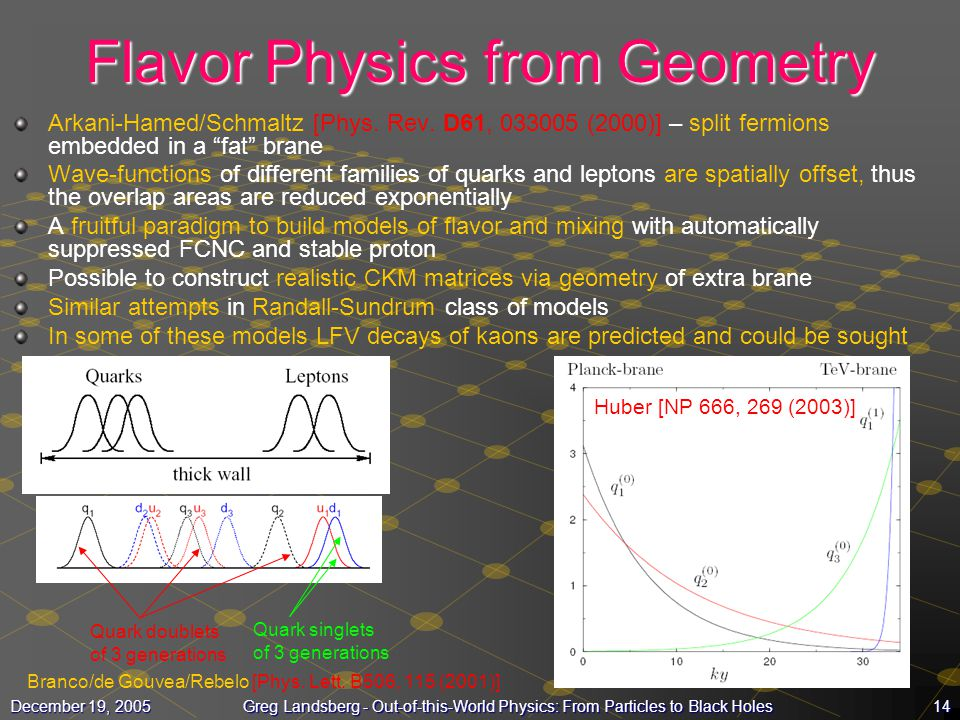 14December 19, 2005Greg Landsberg - Out-of-this-World Physics: From Particles to Black Holes Flavor Physics from Geometry Arkani-Hamed/Schmaltz [Phys.