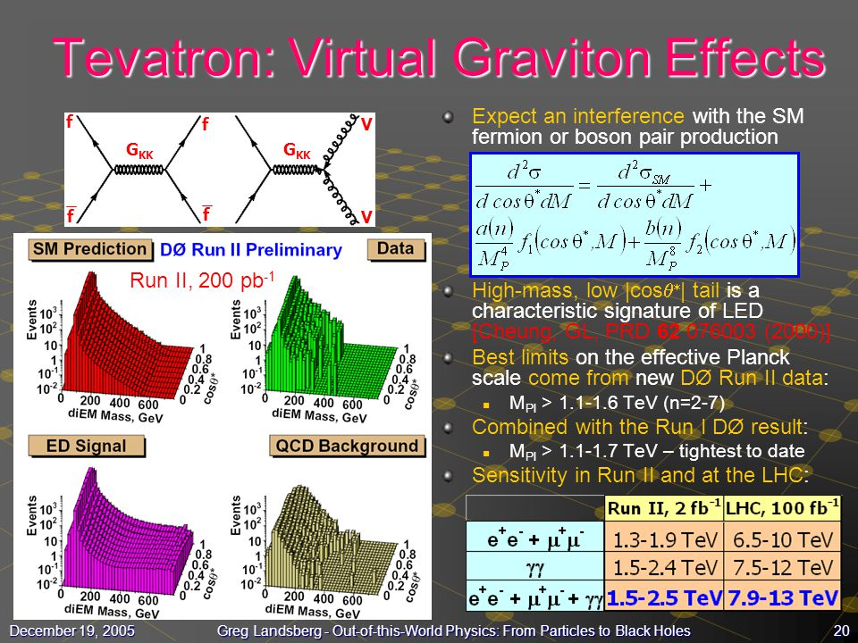 20December 19, 2005Greg Landsberg - Out-of-this-World Physics: From Particles to Black Holes Tevatron: Virtual Graviton Effects Expect an interference