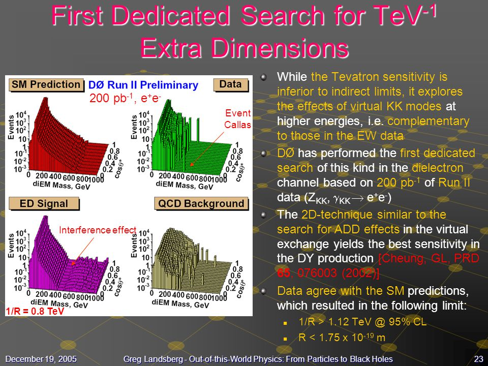 23December 19, 2005Greg Landsberg - Out-of-this-World Physics: From Particles to Black Holes First Dedicated Search for TeV -1 Extra Dimensions While