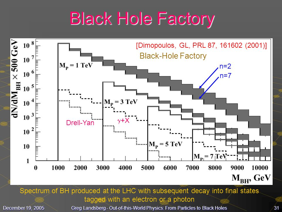 31December 19, 2005Greg Landsberg - Out-of-this-World Physics: From Particles to Black Holes Black Hole Factory Drell-Yan  +X [Dimopoulos, GL, PRL 87