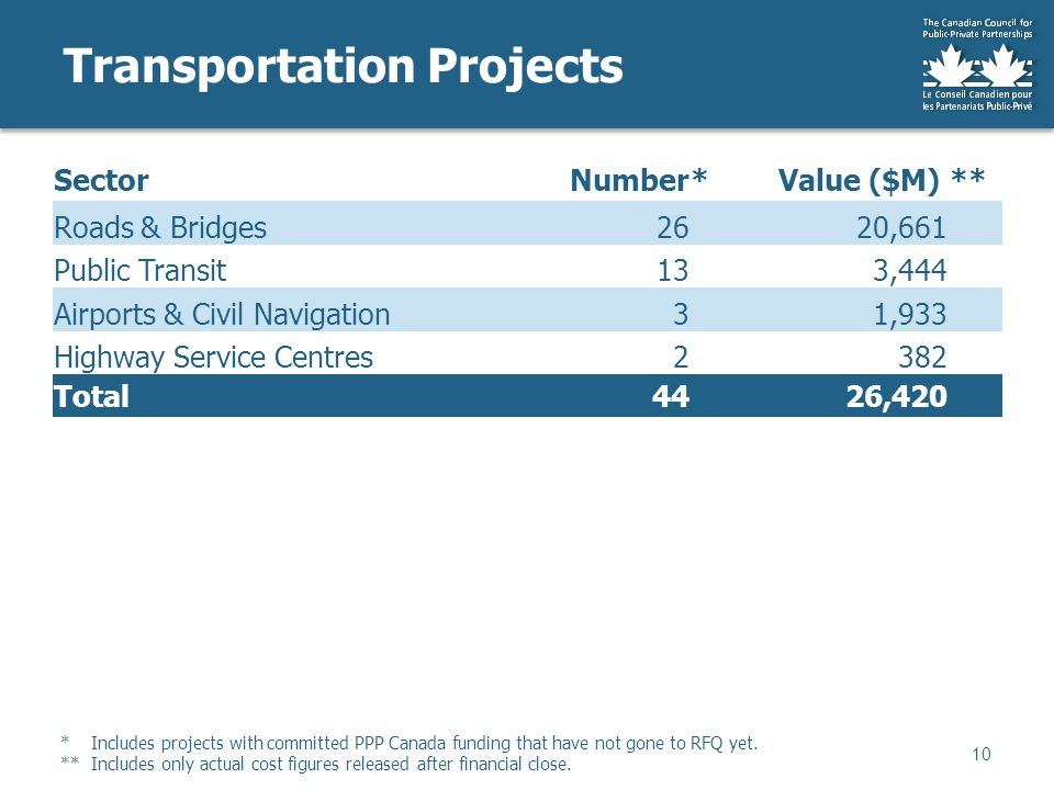 SectorNumber* Value ($M)** Roads & Bridges26 20,661 Public Transit13 3,444 Airports & Civil Navigation3 1,933 Highway Service Centres2 382 Total4426,420 Transportation Projects 10 * Includes projects with committed PPP Canada funding that have not gone to RFQ yet.