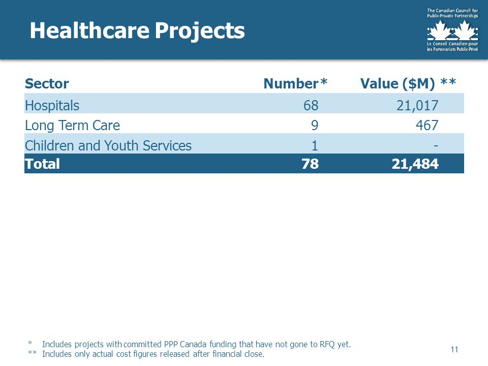 SectorNumber* Value ($M)** Hospitals68 21,017 Long Term Care9 467 Children and Youth Services1- Total78 21,484 Healthcare Projects 11 * Includes projects with committed PPP Canada funding that have not gone to RFQ yet.