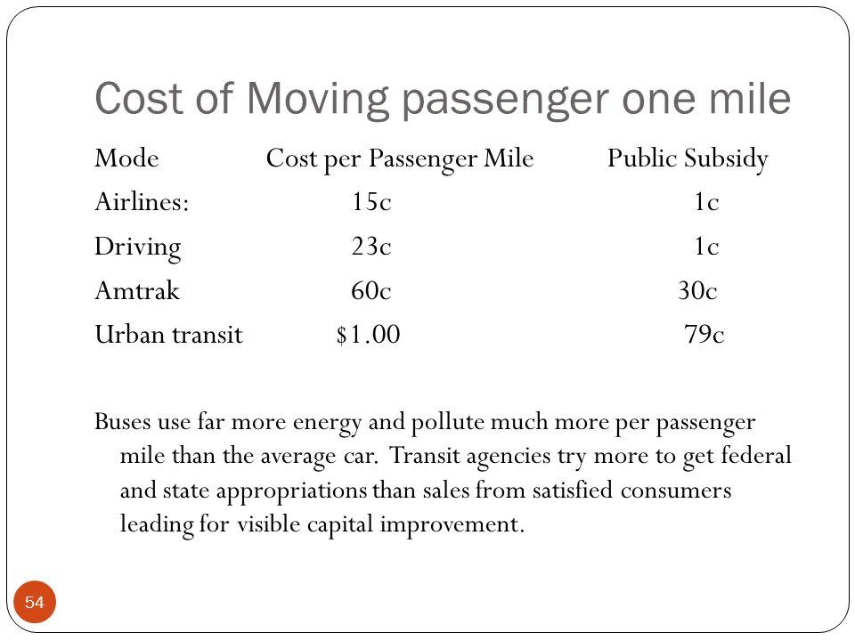 Cost of Moving passenger one mile 54 ModeCost per Passenger MilePublic Subsidy Airlines: 15c1c Driving23c1c Amtrak60c 30c Urban transit $1.00 79c Buses use far more energy and pollute much more per passenger mile than the average car.