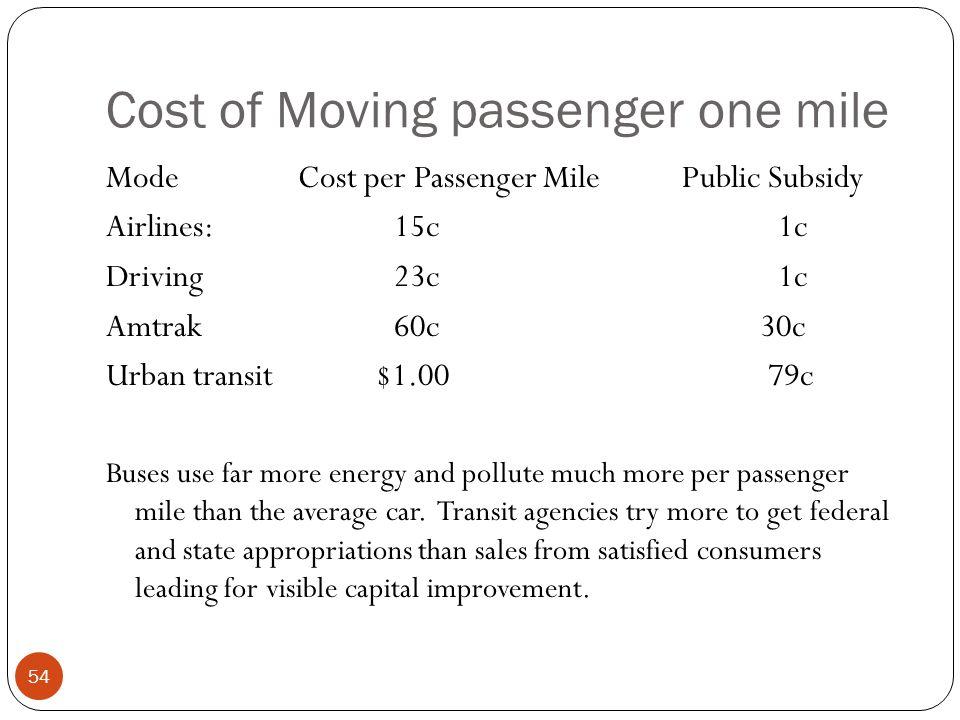 Cost of Moving passenger one mile 54 ModeCost per Passenger MilePublic Subsidy Airlines: 15c1c Driving23c1c Amtrak60c 30c Urban transit $1.00 79c Buse