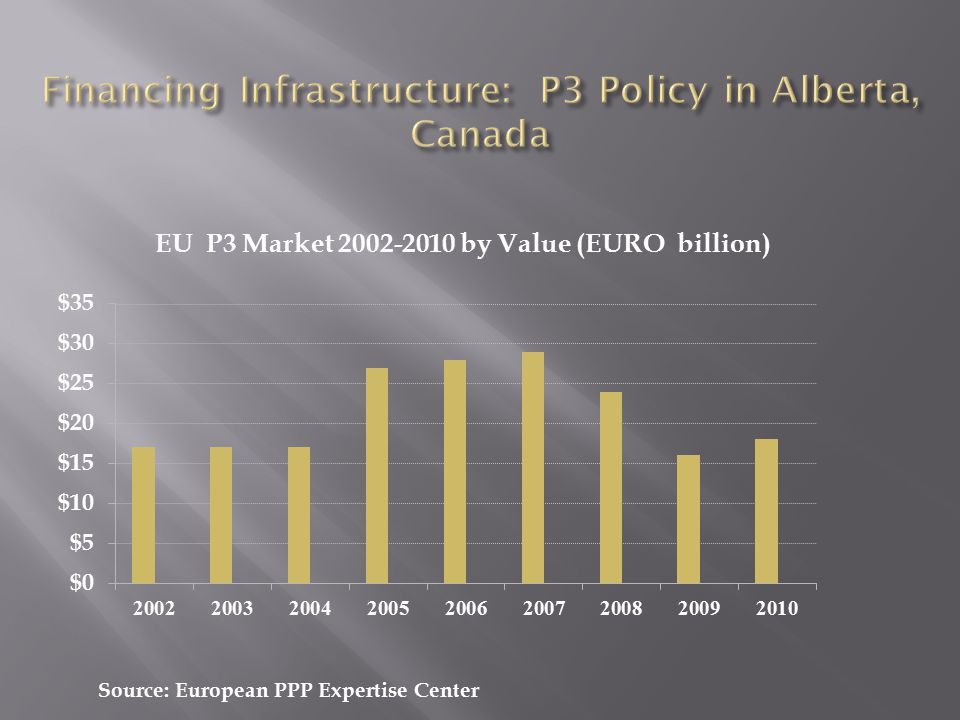 Source: European PPP Expertise Center