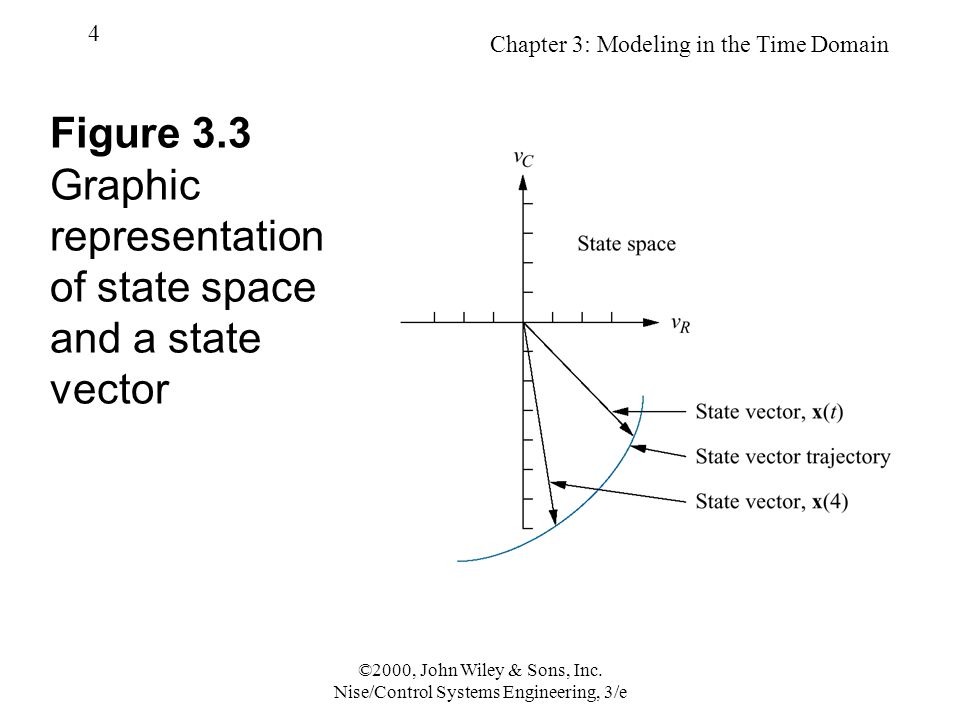 Chapter 3: Modeling in the Time Domain 4 ©2000, John Wiley & Sons, Inc.