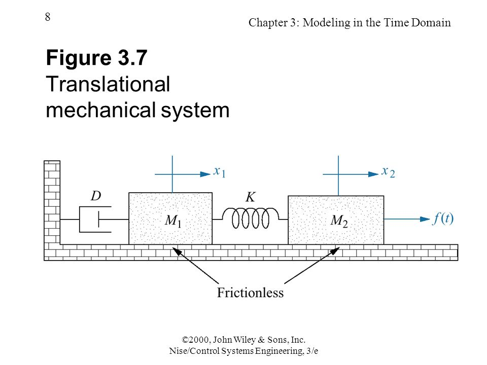 Chapter 3: Modeling in the Time Domain 9 ©2000, John Wiley & Sons, Inc.