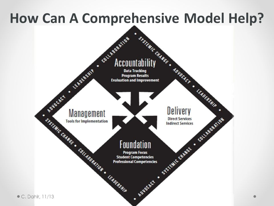 How Can A Comprehensive Model Help? C. Dahir, 11/13