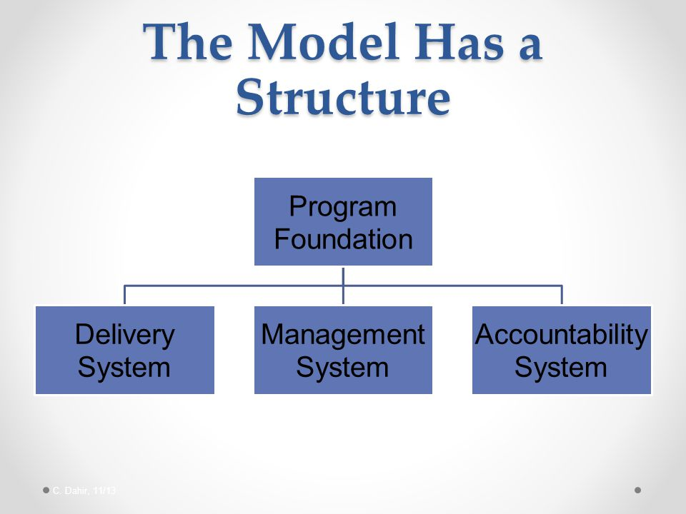 The Model Has a Structure Program Foundation Delivery System Management System Accountability System C. Dahir, 11/13