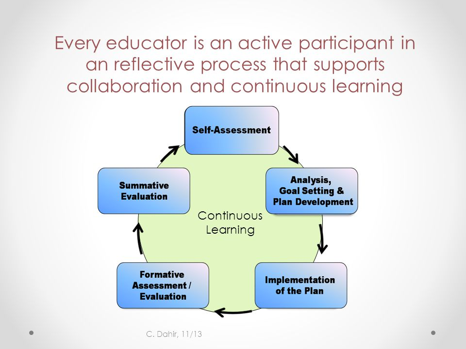 Every educator is an active participant in an reflective process that supports collaboration and continuous learning Continuous Learning C. Dahir, 11/