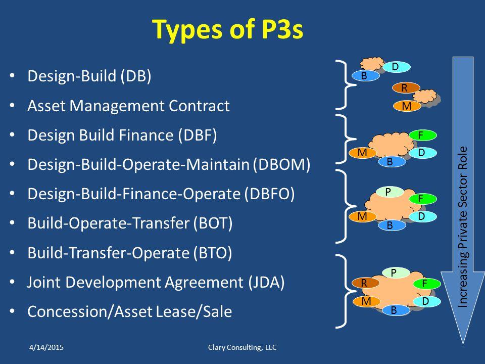 Types of P3s Design-Build (DB) Asset Management Contract Design Build Finance (DBF) Design-Build-Operate-Maintain (DBOM) Design-Build-Finance-Operate (DBFO) Build-Operate-Transfer (BOT) Build-Transfer-Operate (BTO) Joint Development Agreement (JDA) Concession/Asset Lease/Sale 4/14/2015Clary Consulting, LLC Increasing Private Sector Role M B F D P B D R M M B F D R M B F D P