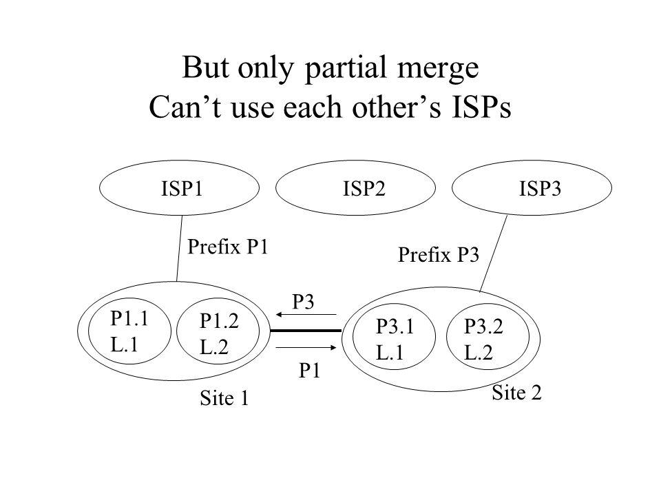 But only partial merge Can't use each other's ISPs ISP1 ISP2 Site 1 Site 2 Prefix P1 Prefix P3 P1.1 L.1 P3.1 L.1 P3.2 L.2 P1.2 L.2 ISP3 P3 P1