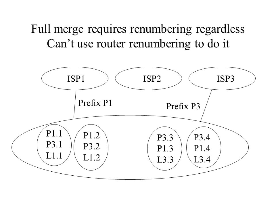 Full merge requires renumbering regardless Can't use router renumbering to do it ISP1 ISP2 Prefix P1 Prefix P3 P1.1 P3.1 L1.1 P3.3 P1.3 L3.3 P3.4 P1.4 L3.4 P1.2 P3.2 L1.2 ISP3