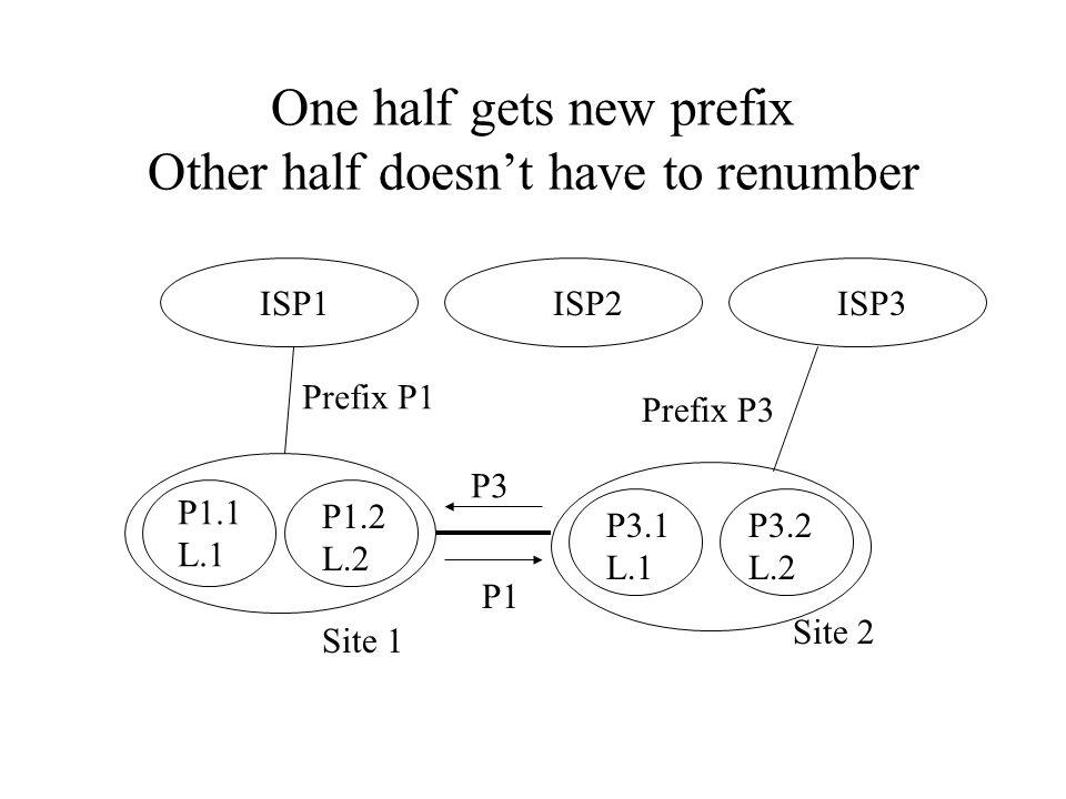 One half gets new prefix Other half doesn't have to renumber ISP1 ISP2 Site 1 Site 2 Prefix P1 Prefix P3 P1.1 L.1 P3.1 L.1 P3.2 L.2 P1.2 L.2 ISP3 P3 P1