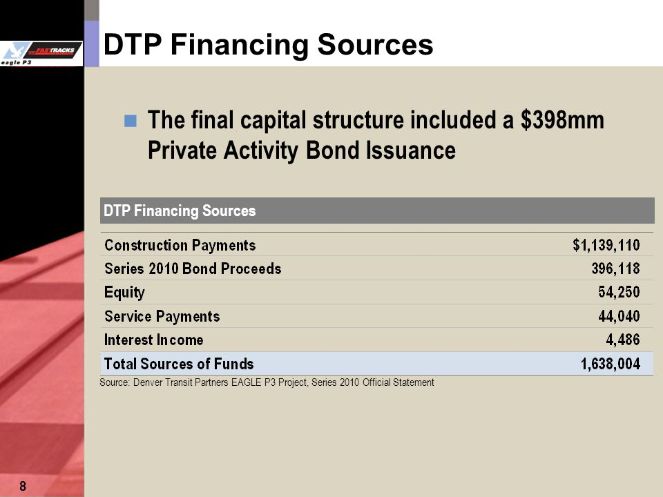 8 DTP Financing Sources The final capital structure included a $398mm Private Activity Bond Issuance Source: Denver Transit Partners EAGLE P3 Project, Series 2010 Official Statement DTP Financing Sources