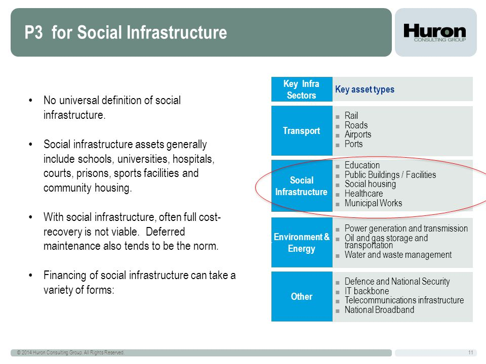 P3 for Social Infrastructure 11 © 2014 Huron Consulting Group.